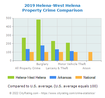 Helena-West Helena Property Crime vs. State and National Comparison