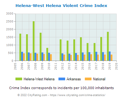 Helena-West Helena Violent Crime vs. State and National Per Capita