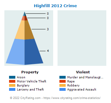 Highfill Crime 2012