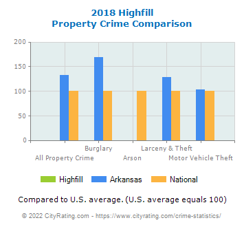 Highfill Property Crime vs. State and National Comparison