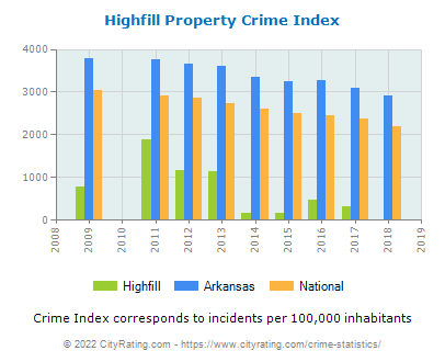Highfill Property Crime vs. State and National Per Capita