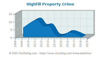 Highfill Property Crime