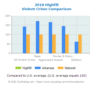 Highfill Violent Crime vs. State and National Comparison
