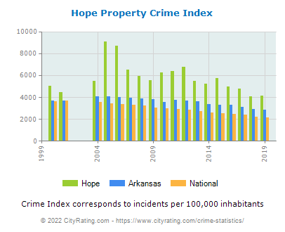 Hope Property Crime vs. State and National Per Capita