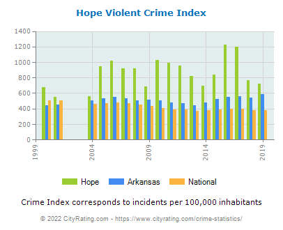 Hope Violent Crime vs. State and National Per Capita
