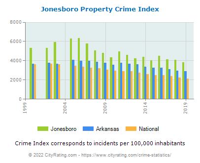 Jonesboro Property Crime vs. State and National Per Capita
