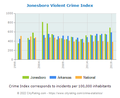 Jonesboro Violent Crime vs. State and National Per Capita