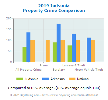 Judsonia Property Crime vs. State and National Comparison