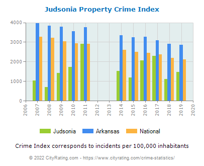 Judsonia Property Crime vs. State and National Per Capita