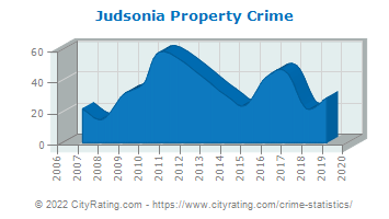 Judsonia Property Crime