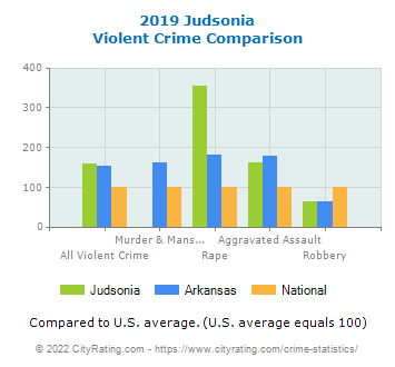 Judsonia Violent Crime vs. State and National Comparison