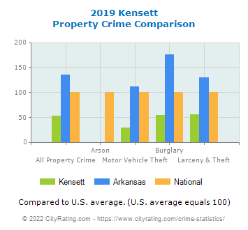 Kensett Property Crime vs. State and National Comparison
