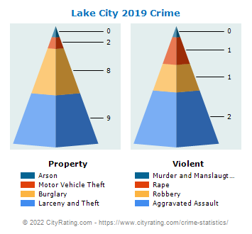 Lake City Crime 2019