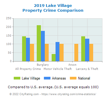 Lake Village Property Crime vs. State and National Comparison