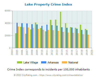 Lake Village Property Crime vs. State and National Per Capita