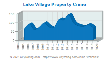 Lake Village Property Crime