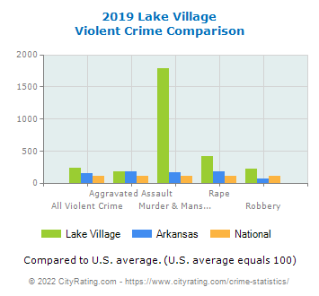 Lake Village Violent Crime vs. State and National Comparison