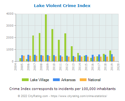 Lake Village Violent Crime vs. State and National Per Capita