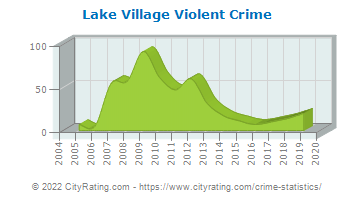Lake Village Violent Crime