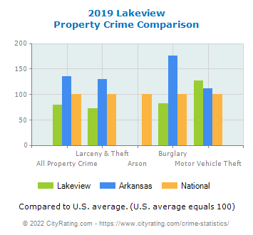 Lakeview Property Crime vs. State and National Comparison