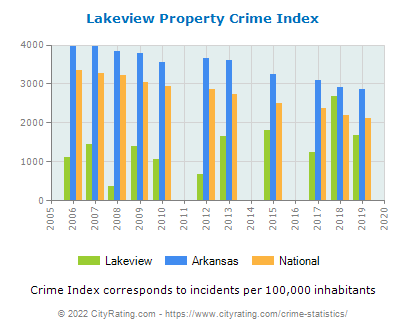Lakeview Property Crime vs. State and National Per Capita