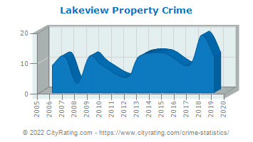 Lakeview Property Crime