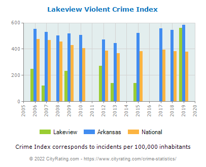 Lakeview Violent Crime vs. State and National Per Capita
