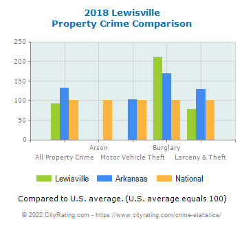 Lewisville Property Crime vs. State and National Comparison