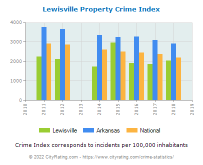Lewisville Property Crime vs. State and National Per Capita