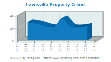 Lewisville Property Crime