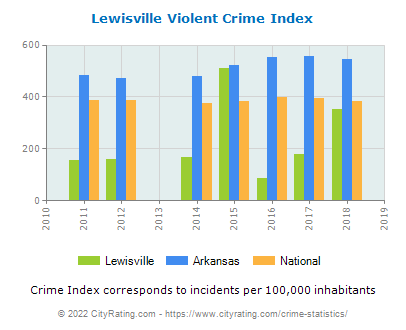 Lewisville Violent Crime vs. State and National Per Capita