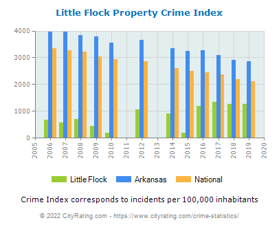 Little Flock Property Crime vs. State and National Per Capita