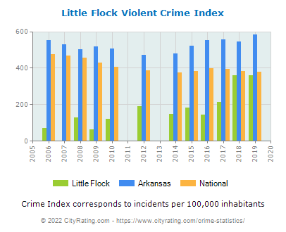 Little Flock Violent Crime vs. State and National Per Capita