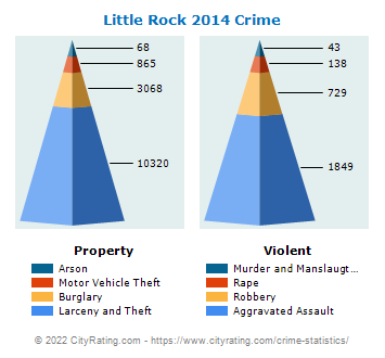 Little Rock Crime 2014