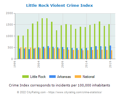 Little Rock Violent Crime vs. State and National Per Capita