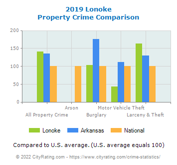Lonoke Property Crime vs. State and National Comparison