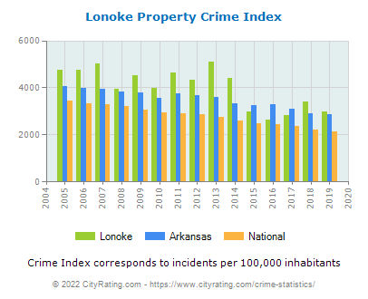 Lonoke Property Crime vs. State and National Per Capita