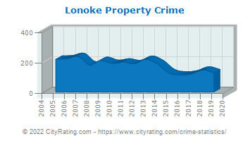 Lonoke Property Crime