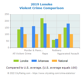 Lonoke Violent Crime vs. State and National Comparison