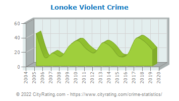 Lonoke Violent Crime