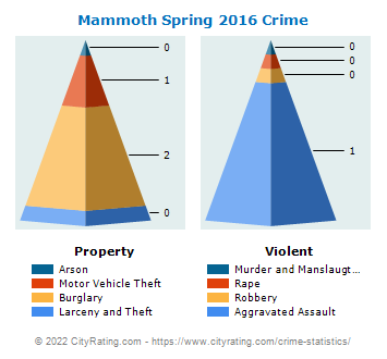 Mammoth Spring Crime 2016