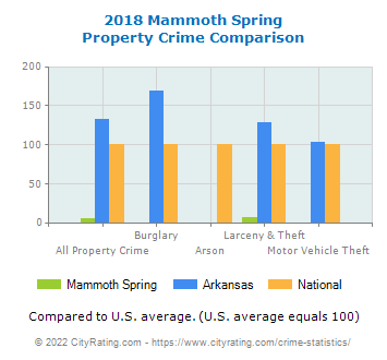 Mammoth Spring Property Crime vs. State and National Comparison
