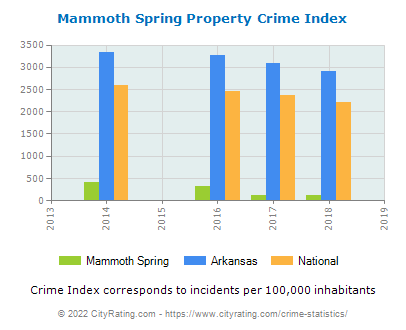 Mammoth Spring Property Crime vs. State and National Per Capita