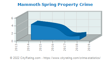 Mammoth Spring Property Crime