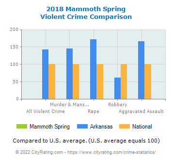 Mammoth Spring Violent Crime vs. State and National Comparison