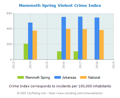 Mammoth Spring Violent Crime vs. State and National Per Capita