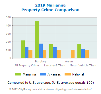 Marianna Property Crime vs. State and National Comparison