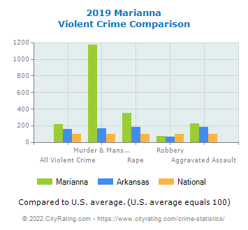 Marianna Violent Crime vs. State and National Comparison