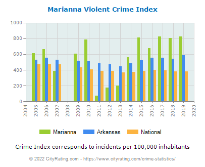 Marianna Violent Crime vs. State and National Per Capita
