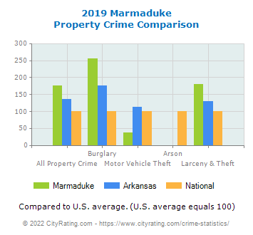 Marmaduke Property Crime vs. State and National Comparison